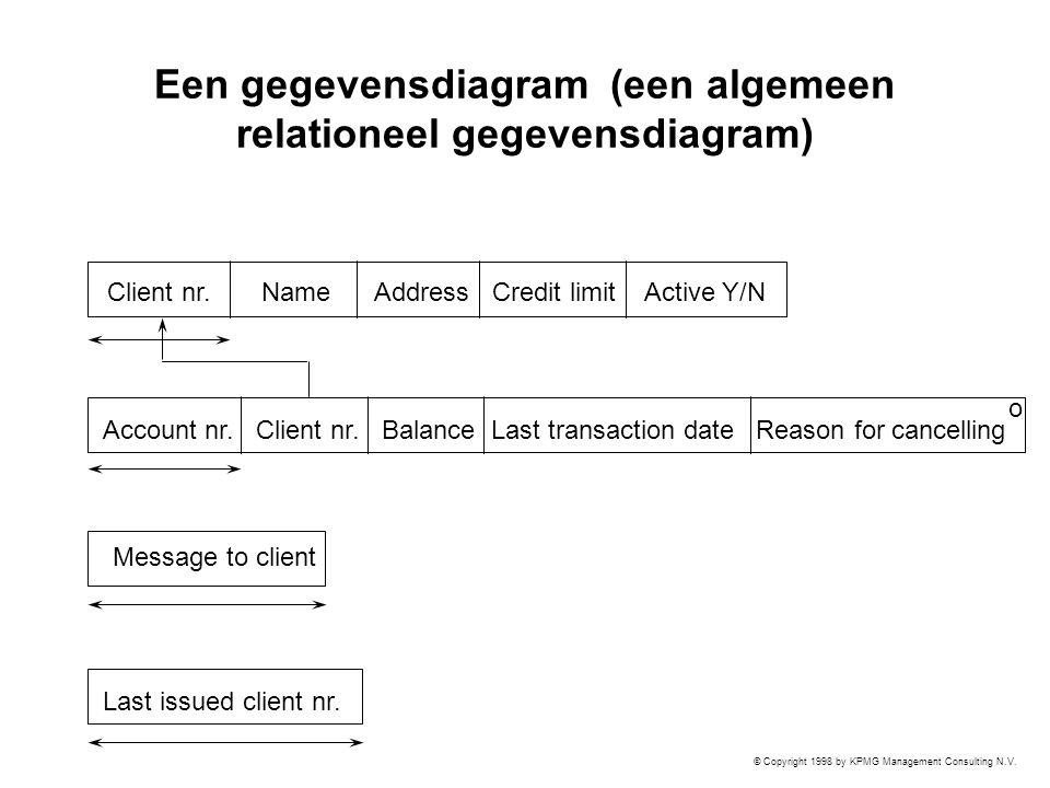 © Copyright 1998 by KPMG Management Consulting N.V. Een gegevensdiagram (een algemeen relationeel gegevensdiagram) Client nr. Name Address Credit limi