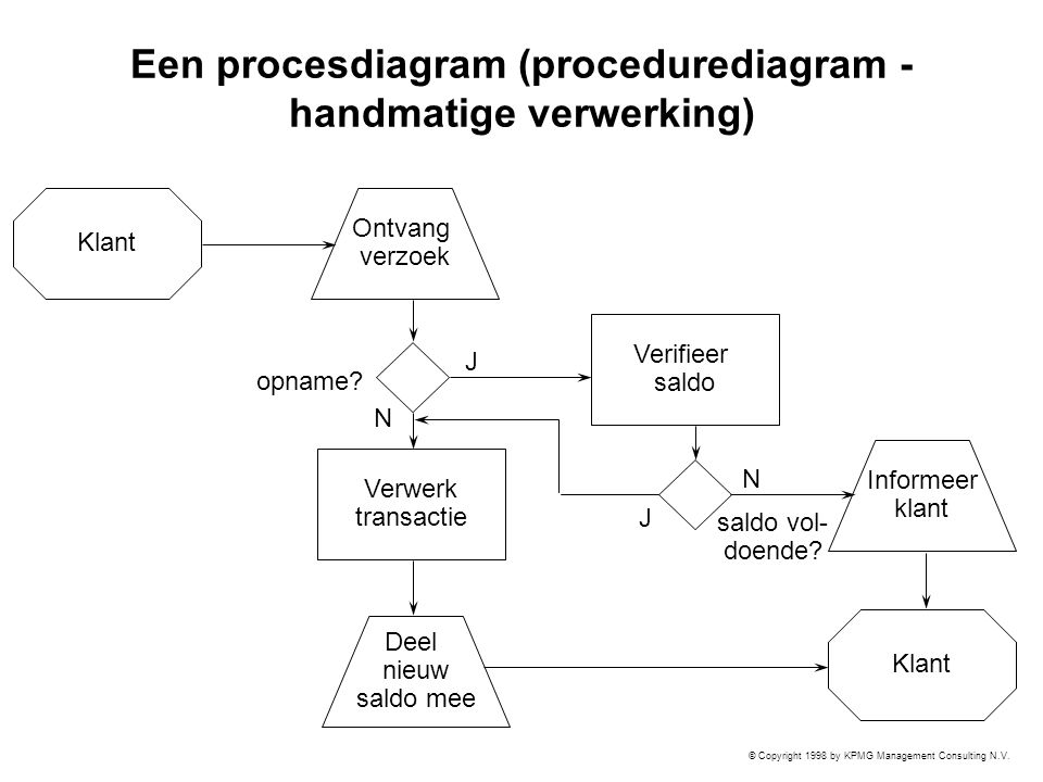 © Copyright 1998 by KPMG Management Consulting N.V. Een procesdiagram (procedurediagram - handmatige verwerking) Klant Ontvang verzoek Verifieer saldo