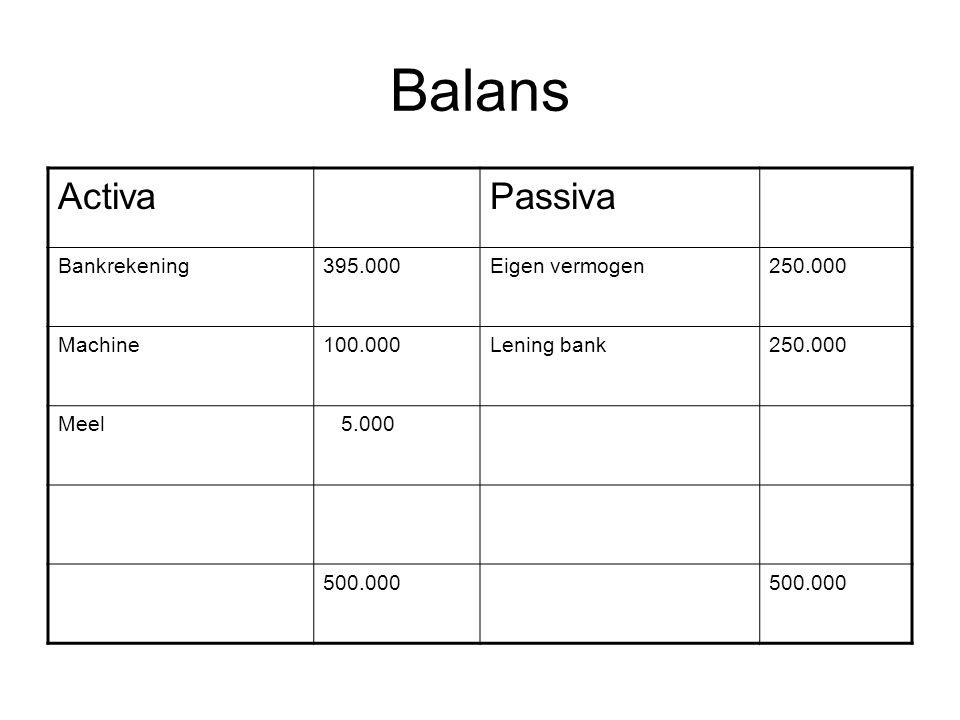 Balans ActivaPassiva Bankrekening395.000Eigen vermogen250.000 Machine100.000Lening bank250.000 Meel 5.000 500.000