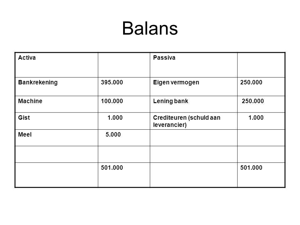 Balans ActivaPassiva Bankrekening395.000Eigen vermogen250.000 Machine100.000Lening bank 250.000 Gist 1.000Crediteuren (schuld aan leverancier) 1.000 Meel 5.000 501.000