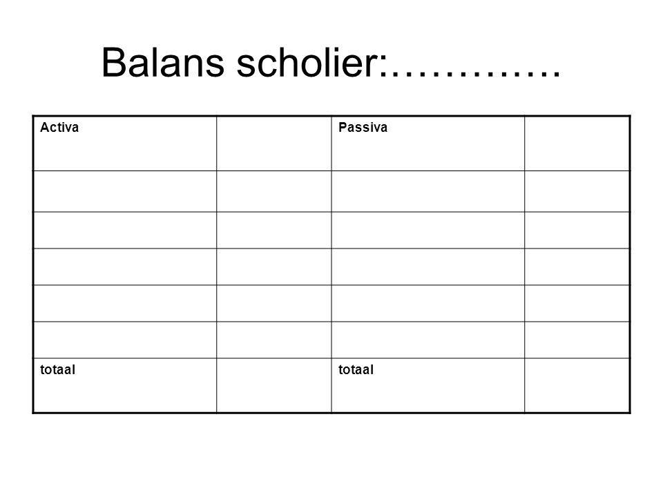 Balans scholier:…………. ActivaPassiva totaal