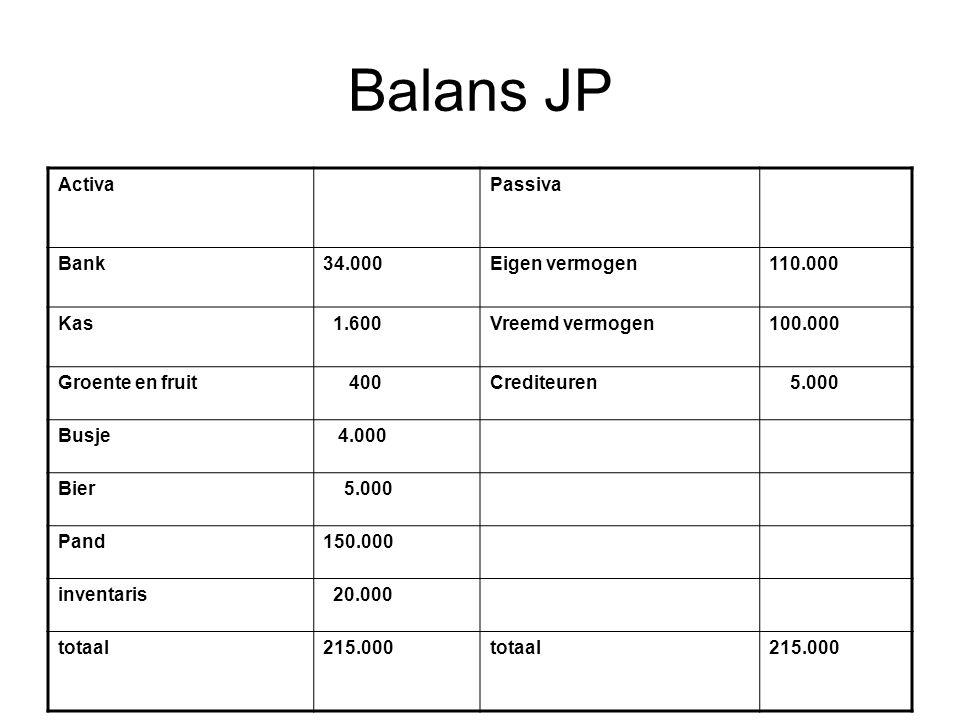 Balans JP ActivaPassiva Bank34.000Eigen vermogen110.000 Kas 1.600Vreemd vermogen100.000 Groente en fruit 400Crediteuren 5.000 Busje 4.000 Bier 5.000 Pand150.000 inventaris 20.000 totaal215.000totaal215.000