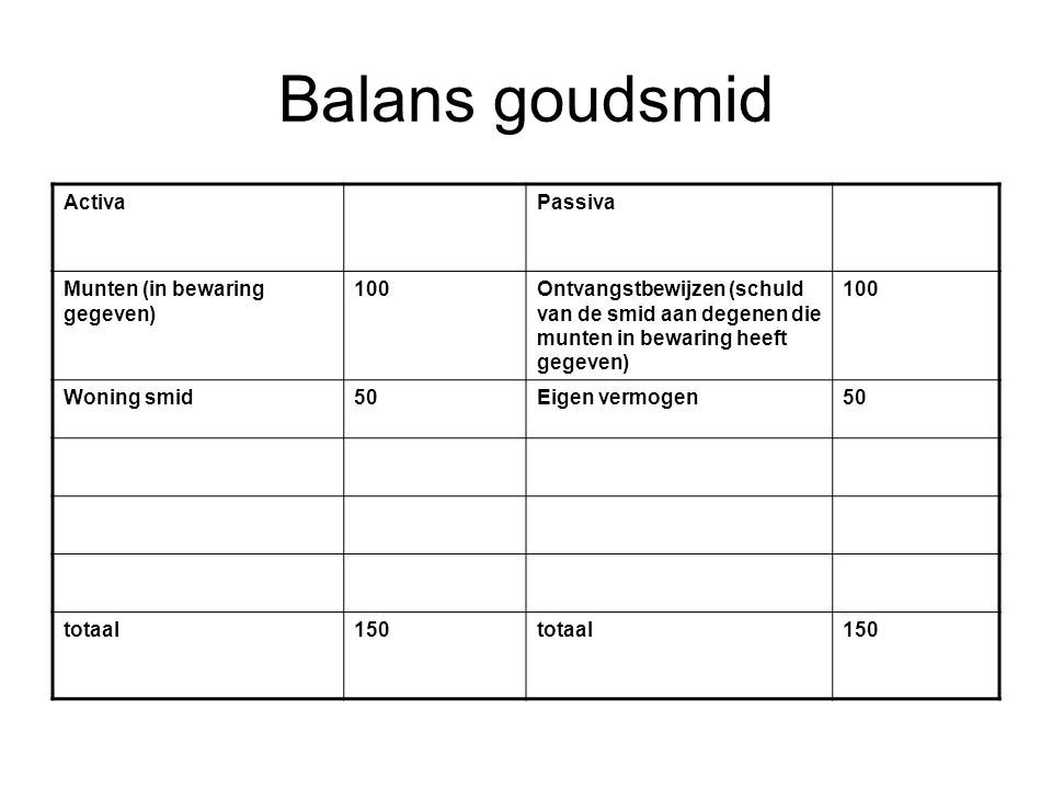 Balans goudsmid ActivaPassiva Munten (in bewaring gegeven) 100Ontvangstbewijzen (schuld van de smid aan degenen die munten in bewaring heeft gegeven) 100 Woning smid50Eigen vermogen50 totaal150totaal150