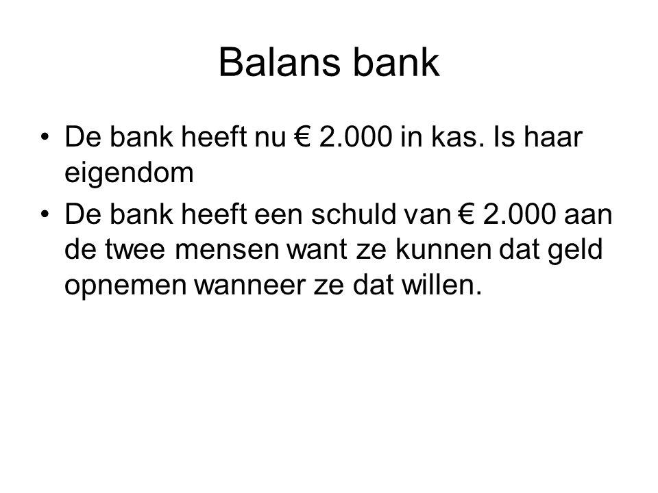 Balans bank De bank heeft nu € 2.000 in kas. Is haar eigendom De bank heeft een schuld van € 2.000 aan de twee mensen want ze kunnen dat geld opnemen