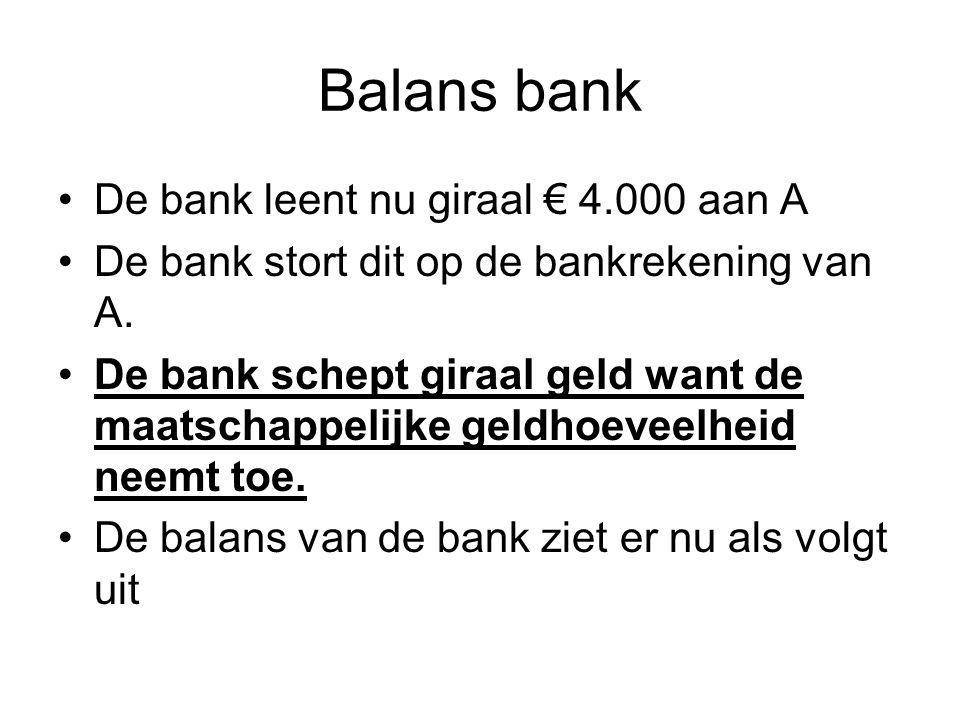 Balans bank De bank leent nu giraal € 4.000 aan A De bank stort dit op de bankrekening van A. De bank schept giraal geld want de maatschappelijke geld