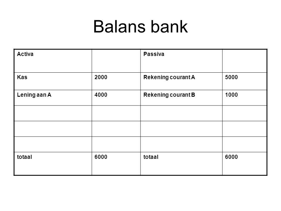 Balans bank ActivaPassiva Kas2000Rekening courant A5000 Lening aan A4000Rekening courant B1000 totaal6000totaal6000