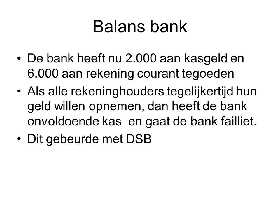 Balans bank De bank heeft nu 2.000 aan kasgeld en 6.000 aan rekening courant tegoeden Als alle rekeninghouders tegelijkertijd hun geld willen opnemen, dan heeft de bank onvoldoende kas en gaat de bank failliet.