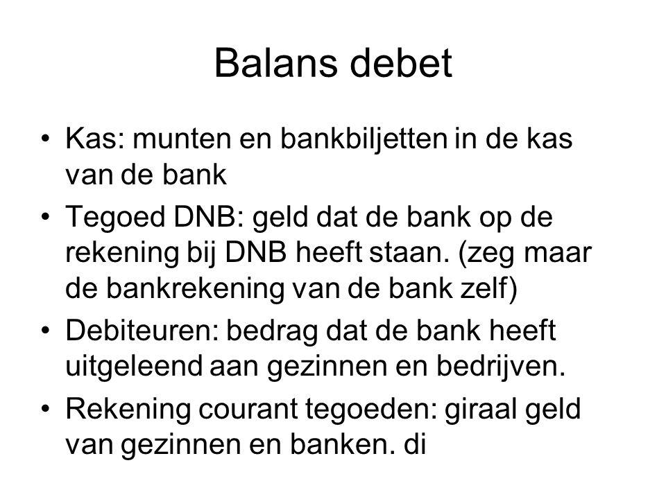 Balans debet Kas: munten en bankbiljetten in de kas van de bank Tegoed DNB: geld dat de bank op de rekening bij DNB heeft staan.