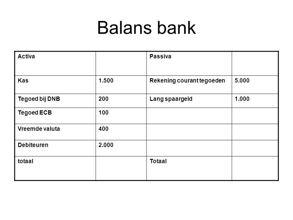 Balans bank ActivaPassiva Kas1.500Rekening courant tegoeden5.000 Tegoed bij DNB200Lang spaargeld1.000 Tegoed ECB100 Vreemde valuta400 Debiteuren2.000