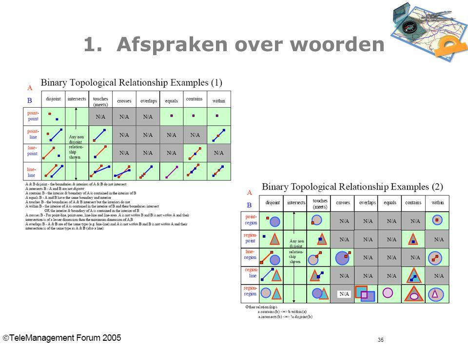 35 1. Afspraken over woorden