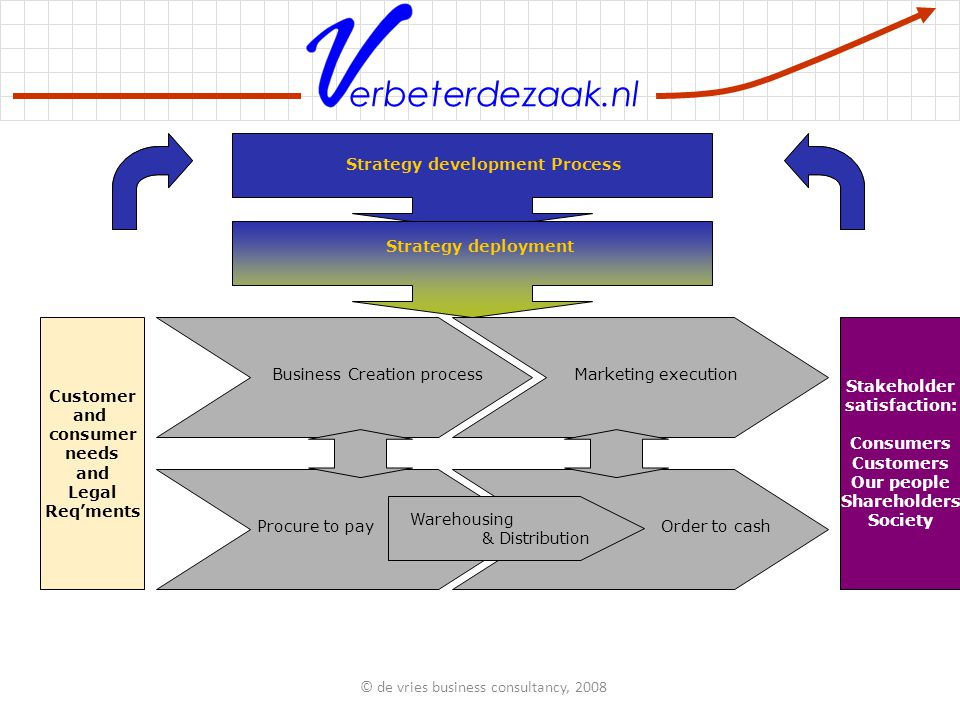 erbeterdezaak.nl HR processes IT processes Quality processes Finance & control processes Warehousing & Distribution Procure to pay Order to cash Marketing execution Business Creation process Strategy deployment Strategy development Process Customer and consumer needs and Legal Req'ments Stakeholder satisfaction: Consumers Customers Our people Shareholders Society © de vries business consultancy, 2008