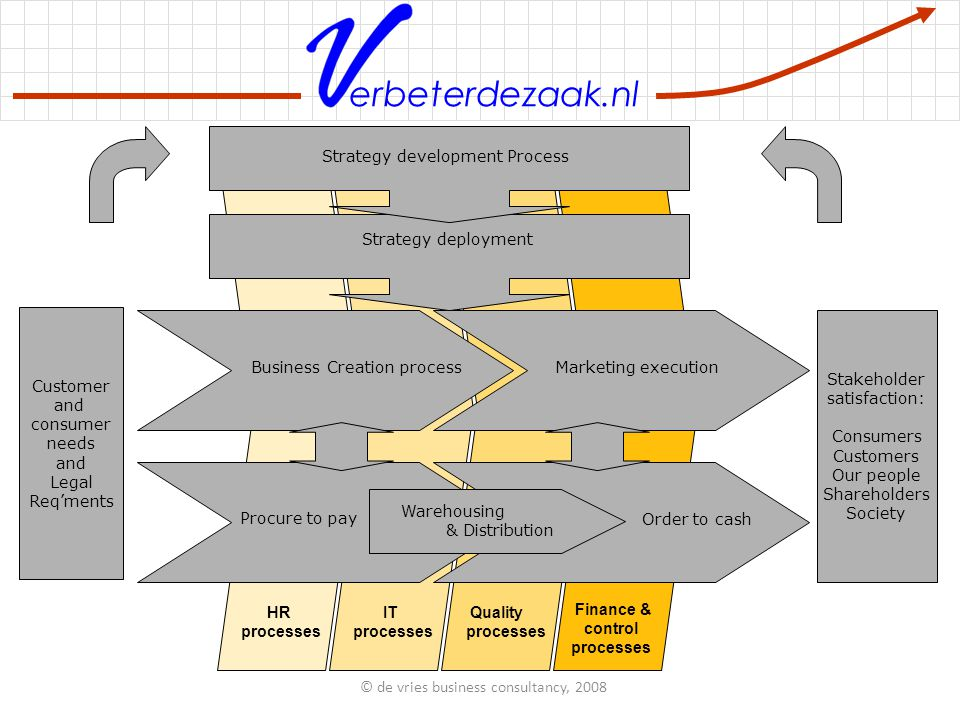erbeterdezaak.nl Warehousing & Distribution & Distribution HR processes IT processes Quality processes Finance & control processes Business Creation process Business Creation process Marketing execution Procure to pay Order to cash Customer and consumer needs and Legal Req'ments Stakeholder satisfaction: Consumers Customers Our people Shareholders Society Strategy deployment Strategy development Process © de vries business consultancy, 2008