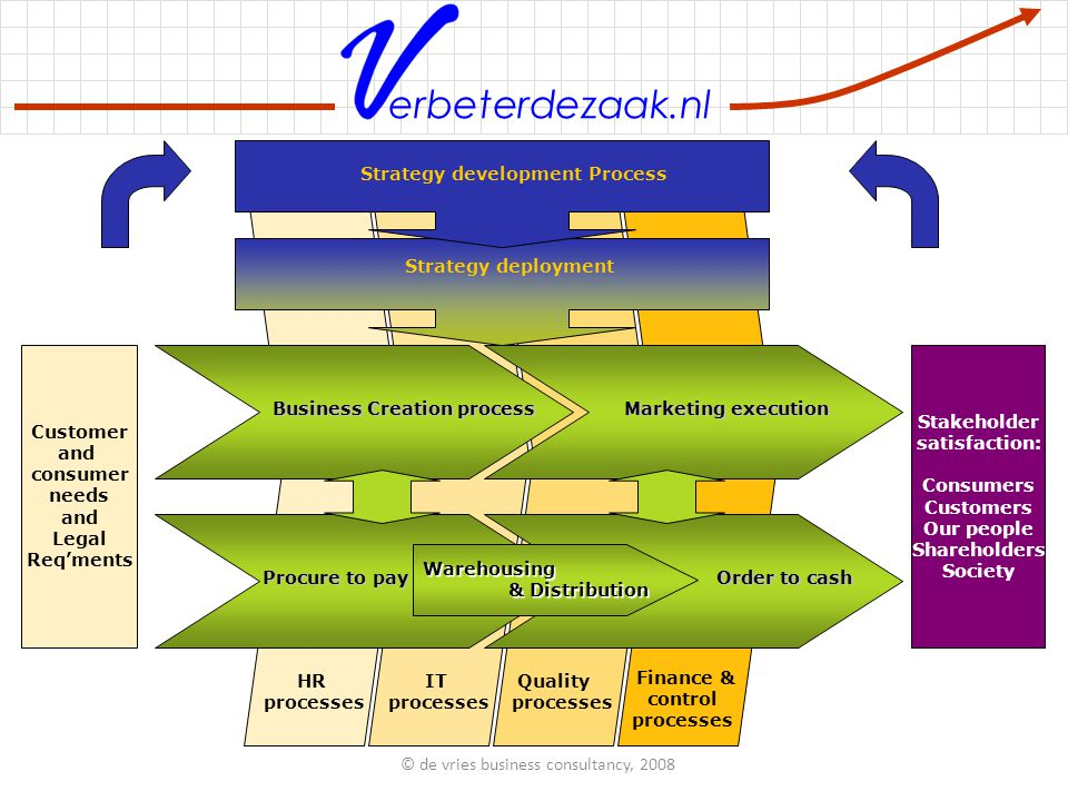 erbeterdezaak.nl Production process Production process Warehousing & Distribution HR processes IT processes Quality processes Finance & control processes Business Creation processMarketing and Sales execution Procure to pay Order to cash Customer and consumer needs and Legal Req'ments Stakeholder satisfaction: Consumers Customers Our people Shareholders Society Strategy deployment and communications Strategy development Process Production process © de vries business consultancy, 2008