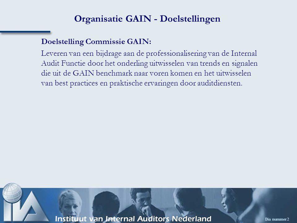 Dia nummer 2 Organisatie GAIN - Doelstellingen Doelstelling Commissie GAIN: Leveren van een bijdrage aan de professionalisering van de Internal Audit Functie door het onderling uitwisselen van trends en signalen die uit de GAIN benchmark naar voren komen en het uitwisselen van best practices en praktische ervaringen door auditdiensten.