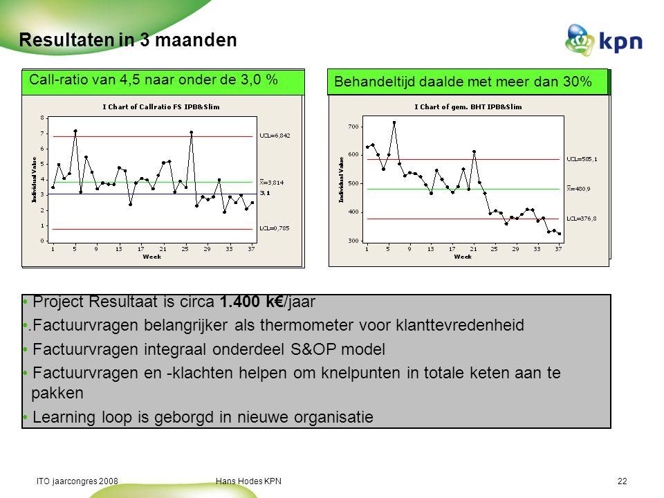 ITO jaarcongres 2008 Hans Hodes KPN22 Resultaten in 3 maanden Call-ratio van 4,5 naar onder de 3,0 % Behandeltijd daalde met meer dan 30% Project Resultaat is circa 1.400 k€/jaar.Factuurvragen belangrijker als thermometer voor klanttevredenheid Factuurvragen integraal onderdeel S&OP model Factuurvragen en -klachten helpen om knelpunten in totale keten aan te pakken Learning loop is geborgd in nieuwe organisatie