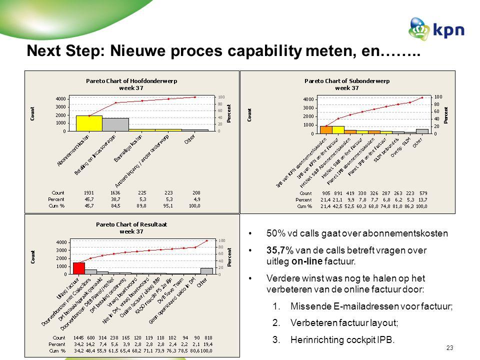 ITO jaarcongres 2008 Hans Hodes KPN23 Next Step: Nieuwe proces capability meten, en…….. 50% vd calls gaat over abonnementskosten 35,7% van de calls be