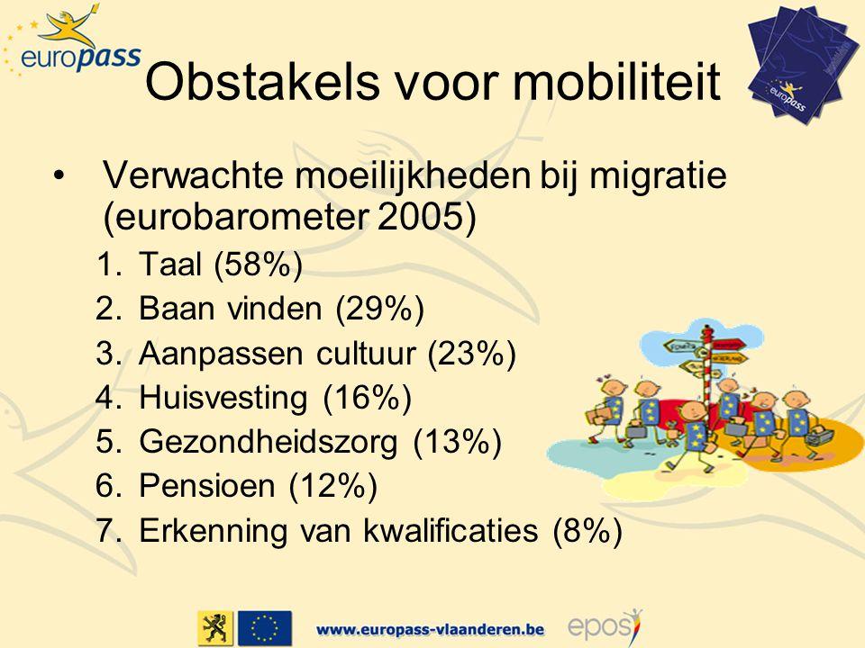 Obstakels voor mobiliteit Verwachte moeilijkheden bij migratie (eurobarometer 2005) 1.Taal (58%) 2.Baan vinden (29%) 3.Aanpassen cultuur (23%) 4.Huisvesting (16%) 5.Gezondheidszorg (13%) 6.Pensioen (12%) 7.Erkenning van kwalificaties (8%)