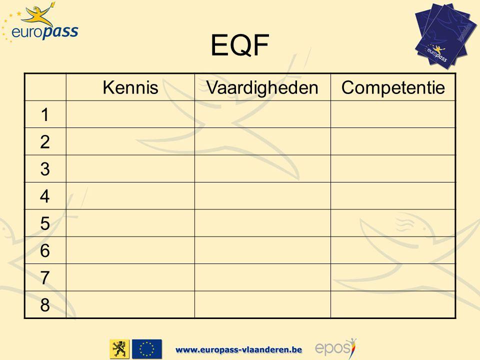 EQF KennisVaardighedenCompetentie 1 2 3 4 5 6 7 8