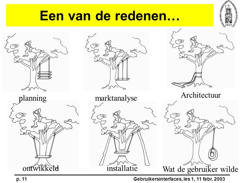 p. 11Gebruikersinterfaces, les 1, 11 febr. 2003 Een van de redenen… planningmarktanalyse Wat de gebruiker wilde installatieontwikkeld Architectuur