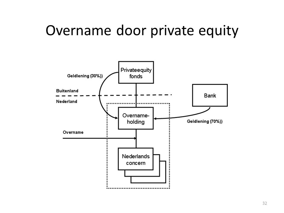 32 Overname door private equity