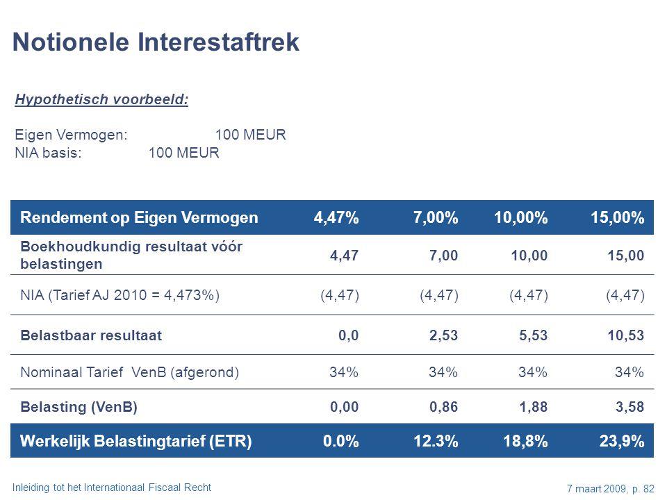 Inleiding tot het Internationaal Fiscaal Recht 7 maart 2009, p. 82 Rendement op Eigen Vermogen4,47%7,00%10,00%15,00% Boekhoudkundig resultaat vóór bel