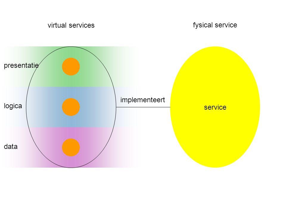 service implementeert presentatie logica data virtual services fysical service