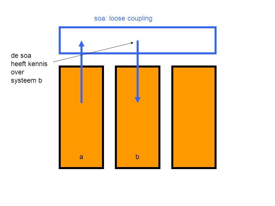 ba soa: loose coupling de soa heeft kennis over systeem b