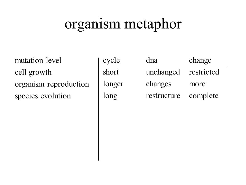 organism metaphor mutation level cell growth organism reproduction species evolution cycle short longer long dna unchanged changes restructure change restricted more complete