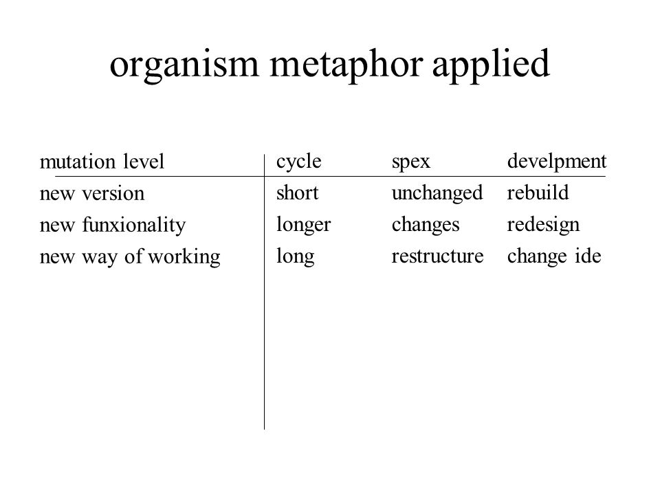 organism metaphor applied mutation level new version new funxionality new way of working cycle short longer long spex unchanged changes restructure develpment rebuild redesign change ide