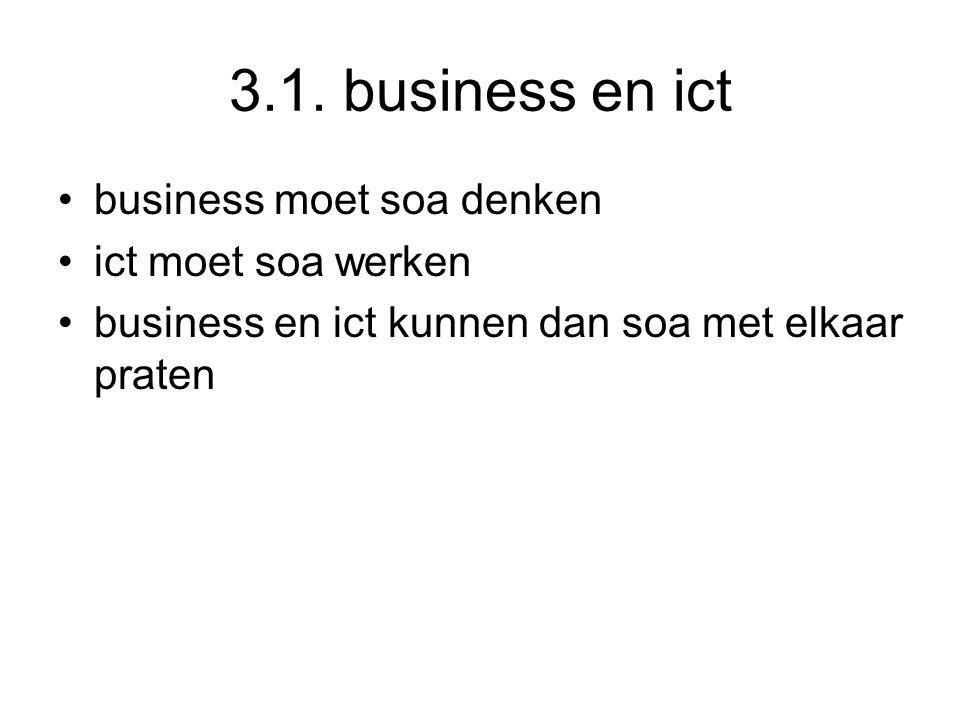 3.1. business en ict business moet soa denken ict moet soa werken business en ict kunnen dan soa met elkaar praten