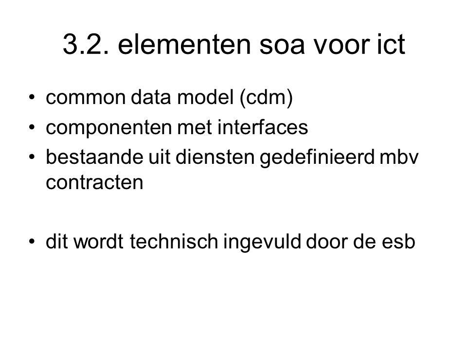 3.2. elementen soa voor ict common data model (cdm) componenten met interfaces bestaande uit diensten gedefinieerd mbv contracten dit wordt technisch