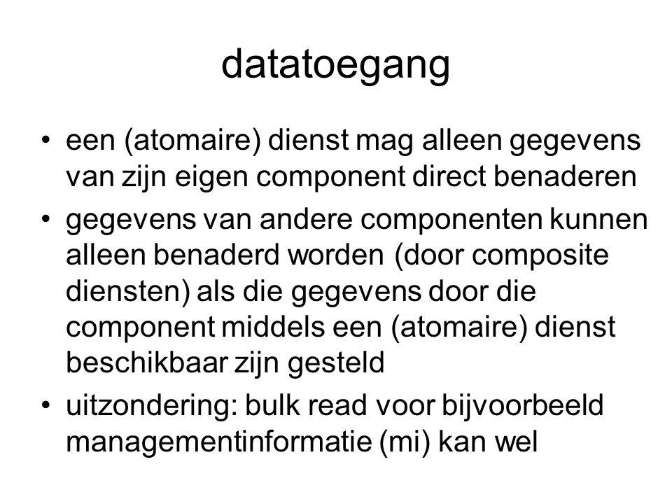 datatoegang een (atomaire) dienst mag alleen gegevens van zijn eigen component direct benaderen gegevens van andere componenten kunnen alleen benaderd