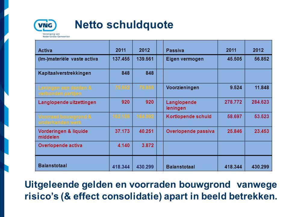 Vereniging van Nederlandse Gemeenten Netto schuldquote Activa 20112012 Passiva 20112012 (Im-)materiële vaste activa137.455139.561Eigen vermogen45.50556.852 Kapitaalverstrekkingen848 Leningen aan derden & verbonden partijen 75.65279.855Voorzieningen 9.52411.848 Langlopende uitzettingen920 Langlopende leningen 278.772284.623 Voorraad bouwgrond & onderhanden werk 162.156164.992Kortlopende schuld58.69753.523 Vorderingen & liquide middelen 37.17340.251Overlopende passiva25.84623.453 Overlopende activa4.1403.872 Balanstotaal 418.344430.299 Balanstotaal 418.344430.299 Uitgeleende gelden en voorraden bouwgrond vanwege risico's (& effect consolidatie) apart in beeld betrekken.