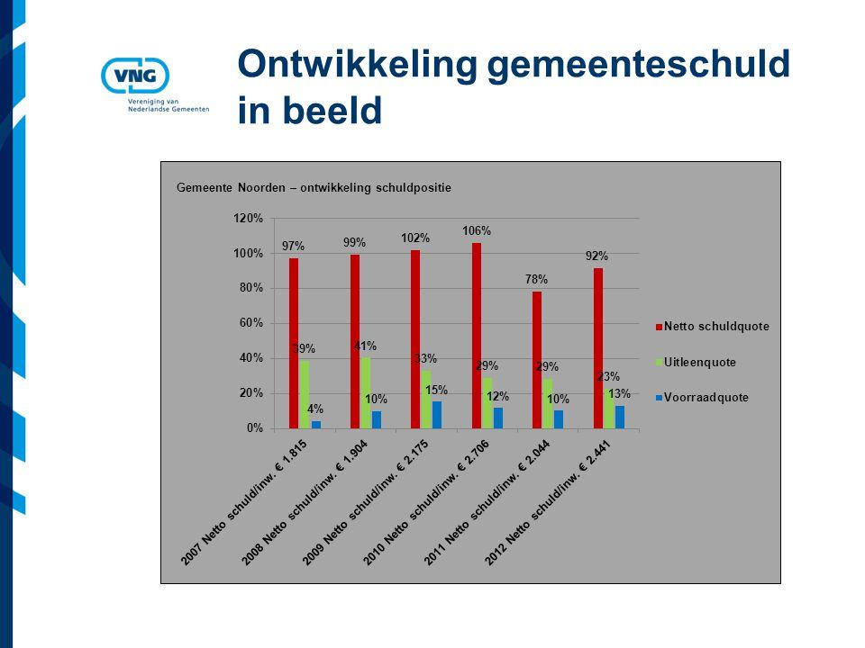 Vereniging van Nederlandse Gemeenten Ontwikkeling gemeenteschuld in beeld