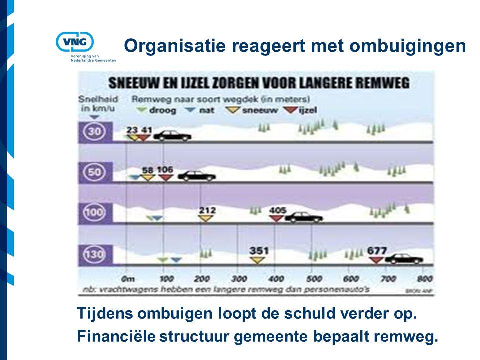 Vereniging van Nederlandse Gemeenten Organisatie reageert met ombuigingen Tijdens ombuigen loopt de schuld verder op.