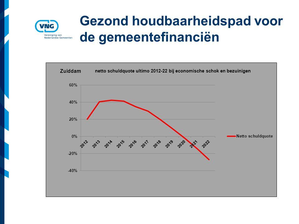 Vereniging van Nederlandse Gemeenten Gezond houdbaarheidspad voor de gemeentefinanciën