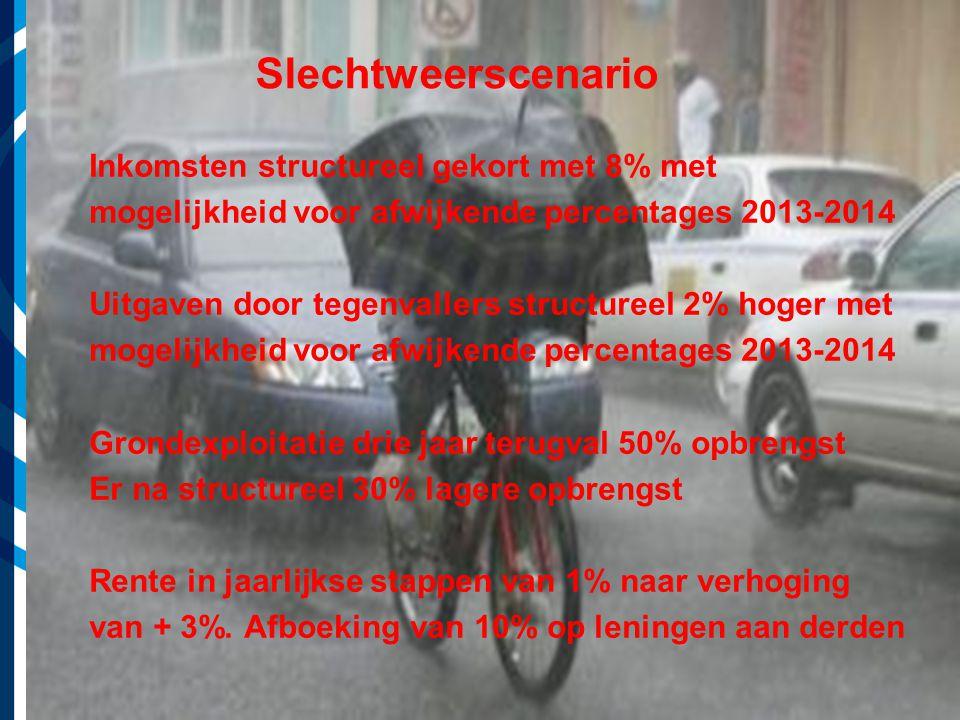 Vereniging van Nederlandse Gemeenten Slechtweerscenario Inkomsten structureel gekort met 8% met mogelijkheid voor afwijkende percentages 2013-2014 Uitgaven door tegenvallers structureel 2% hoger met mogelijkheid voor afwijkende percentages 2013-2014 Grondexploitatie drie jaar terugval 50% opbrengst Er na structureel 30% lagere opbrengst Rente in jaarlijkse stappen van 1% naar verhoging van + 3%.