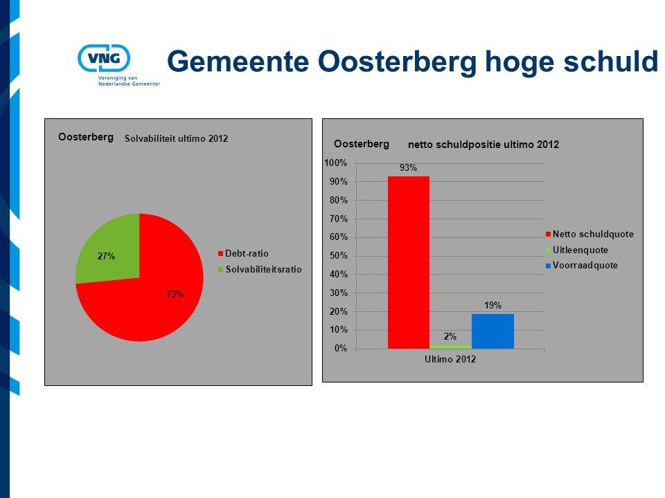 Vereniging van Nederlandse Gemeenten Gemeente Oosterberg hoge schuld