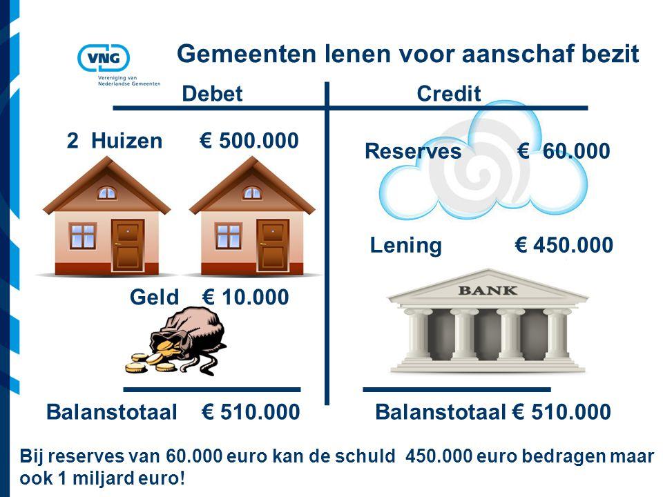 Vereniging van Nederlandse Gemeenten Gemeenten betalen schuldverplichtingen met primair surplus (EBITDA) Afschrijvingen + resultaat exploitatie + renteresultaat = primair surplus (EBITDA) Aflossingen en rente schuld wordt betaald met primair surplus (of verkoopopbrengst bezit) Schuld stijgt door nieuwe investeringen.