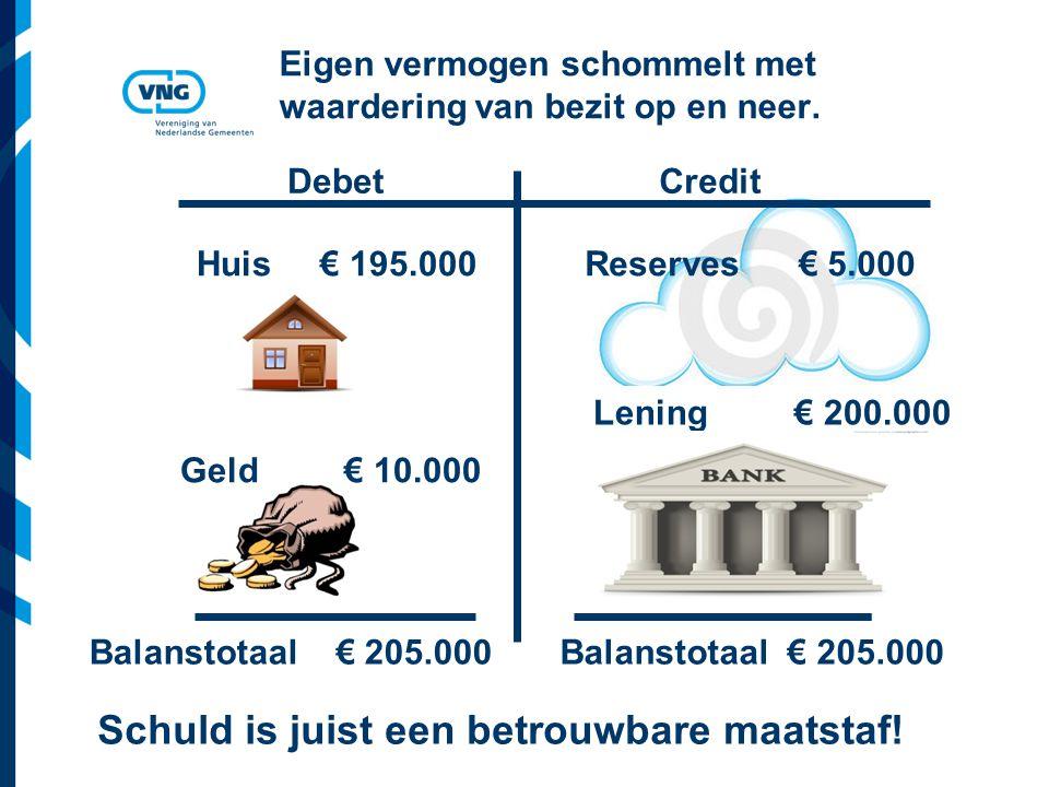 Vereniging van Nederlandse Gemeenten Eigen vermogen schommelt met waardering van bezit op en neer.