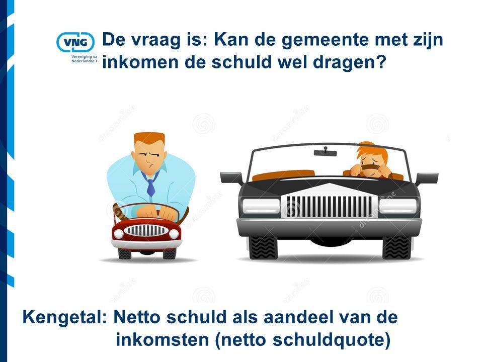 Vereniging van Nederlandse Gemeenten Nu investeren: rente & aflossing schuld drukken op toekomstig inkomen Geen schulden: meer ruimte lopende uitgaven Hoogte schuld is politieke keuze.
