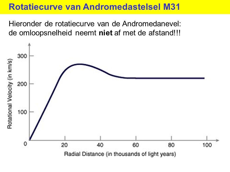 Rotatiecurve van Andromedastelsel M31 Hieronder de rotatiecurve van de Andromedanevel: de omloopsnelheid neemt niet af met de afstand!!!
