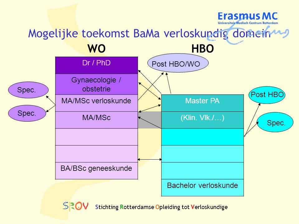 Mogelijke toekomst BaMa verloskundig domein WOHBO Dr / PhD Gynaecologie / obstetrie MA/MSc verloskundeMaster PA MA/MSc(Klin. Vlk./…) BA/BSc geneeskund