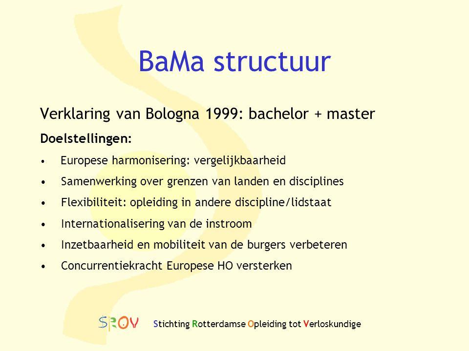 BaMa structuur Verklaring van Bologna 1999: bachelor + master Doelstellingen: Europese harmonisering: vergelijkbaarheid Samenwerking over grenzen van