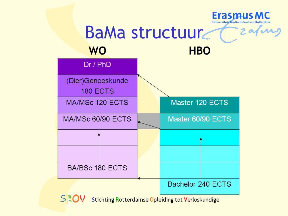 BaMa structuur WOHBO Dr / PhD (Dier)Geneeskunde 180 ECTS MA/MSc 120 ECTSMaster 120 ECTS MA/MSc 60/90 ECTSMaster 60/90 ECTS BA/BSc 180 ECTS Bachelor 24