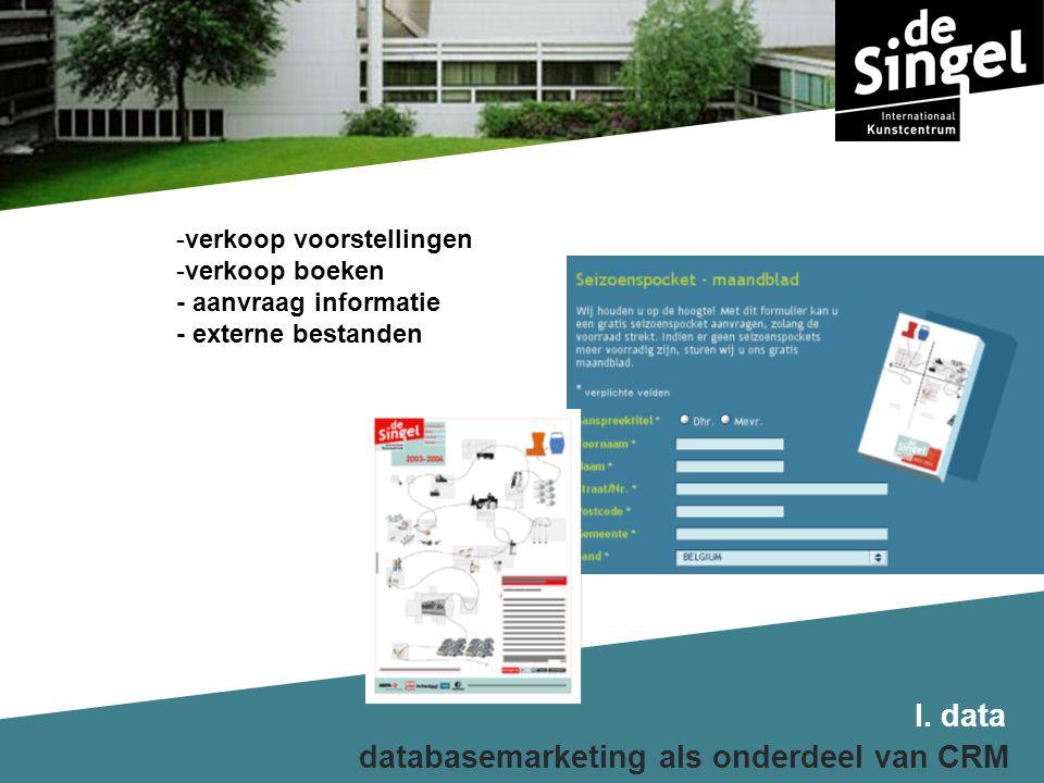 I. data databasemarketing als onderdeel van CRM -verkoop voorstellingen -verkoop boeken - aanvraag informatie - externe bestanden