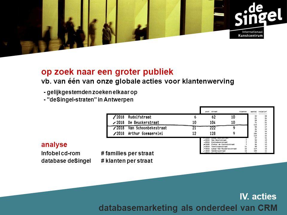 analyse Infobel cd-rom# families per straat database deSingel# klanten per straat IV.