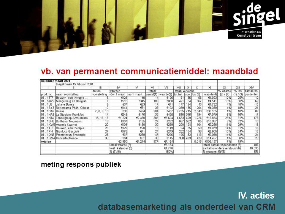 meting respons publiek databasemarketing als onderdeel van CRM vb.