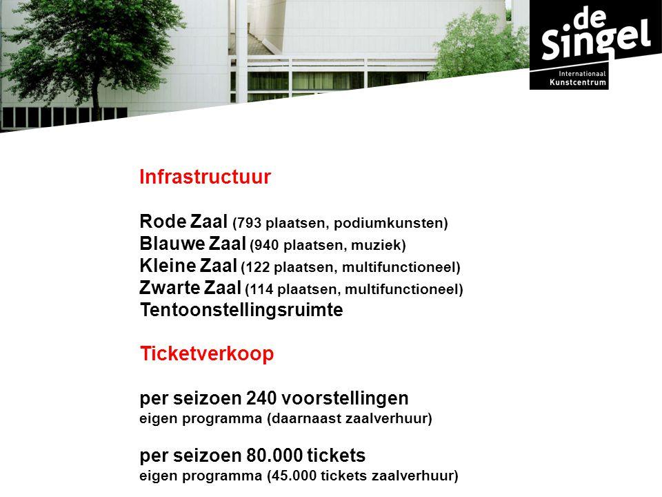 Infrastructuur Rode Zaal (793 plaatsen, podiumkunsten) Blauwe Zaal (940 plaatsen, muziek) Kleine Zaal (122 plaatsen, multifunctioneel) Zwarte Zaal (114 plaatsen, multifunctioneel) Tentoonstellingsruimte Ticketverkoop per seizoen 240 voorstellingen eigen programma (daarnaast zaalverhuur) per seizoen 80.000 tickets eigen programma (45.000 tickets zaalverhuur)