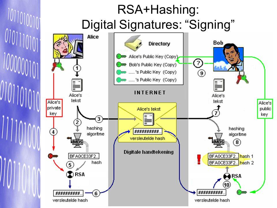 "RSA+Hashing: Digital Signatures: ""Signing"""